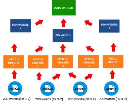 Thiết kế website vệ tinh bí mật (PBN) lợi ích, thiệt hại & bước làm