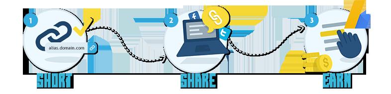 Review những trang rút gọn link kiếm tiền rate cao nhất hiện nay