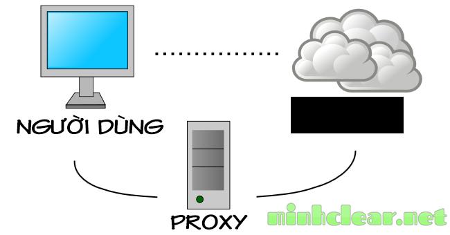 Proxy là gì