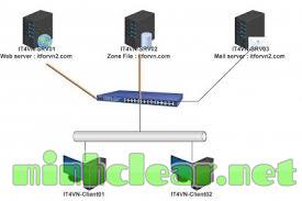 Kinh nghiệm xử lý mail server