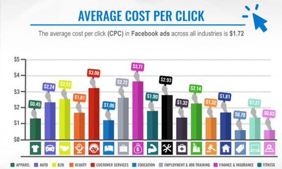 Mỗi lần người dùng nào đó nhấp chuột xem một cái quảng cáo trên Facebook thì doanh nghiệp thuê chỗ quảng cáo đó sẽ phải trả 1,72 USD (giá bình quân). Cao nhất là giá quảng cáo trong lĩnh vực tài chính, lên đến 3,77 USD cho mỗi cái nhấp chuột. Ảnh: SPOUTSOCIAL