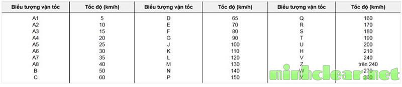 Mỗi lốp xe đều có chỉ số cho biết tốc độ chạy tối đa cho phép.